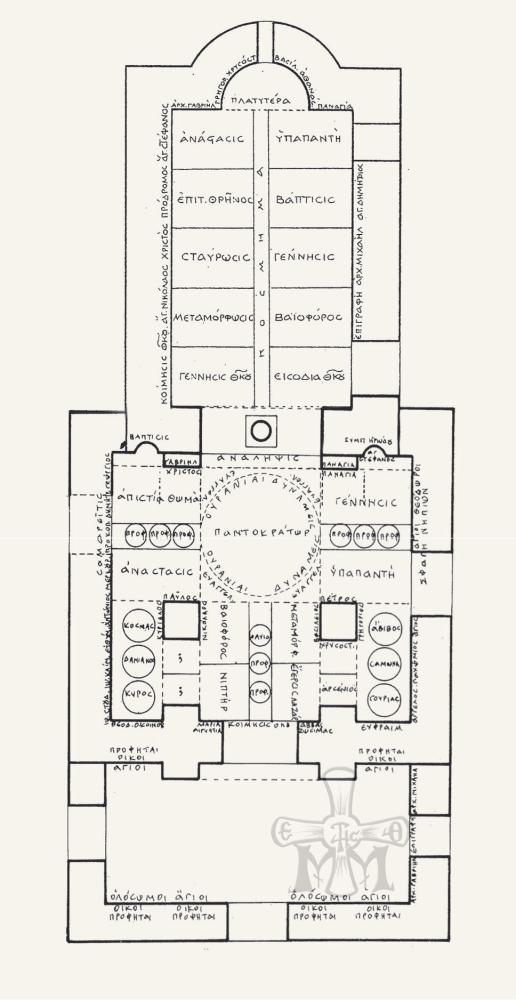 Διάγραμμα κατανομής των εικονογραφικών θεμάτων των τριών φάσεων του ιερού Βήματος του κυρίως Ναού και του Νάρθηκα κατά τον Ορλάνδο.